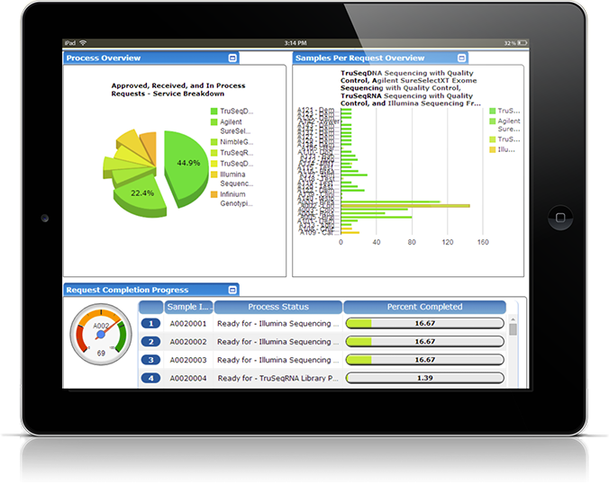 screenshot of a dashboard from exemplar research lims running on a tablet
